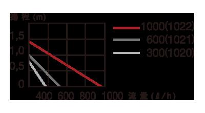 コンパクトオン1000揚程表