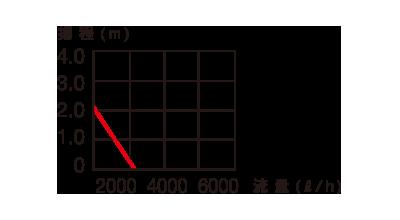 コンパクトオン2100揚程表